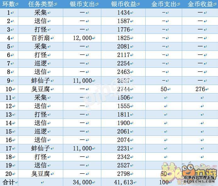 梦幻西游手游卡69怎么赚钱 69级一天净赚4000金币