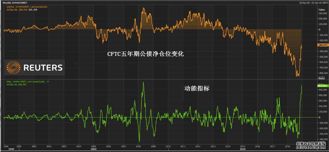 对冲基金在曲线近端短空长多 表明FED降息已不远